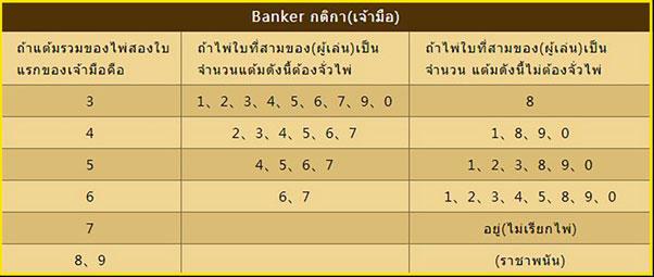 ตารางกฎจั่วไพ่บาคาร่าฝ่าย banker